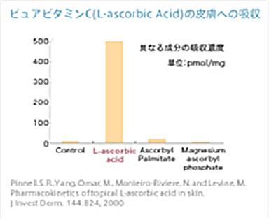 ピュアビタミンCの皮膚への吸収
